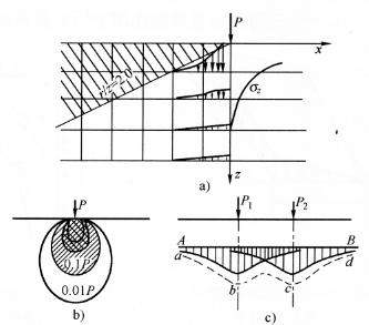 图7-18集中荷载作用下土中附加应力a2的扩散与集聚现象