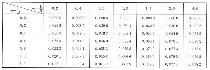 三角形荷载作用矩形荷载面角点下的应力分布系数K值 表7-17