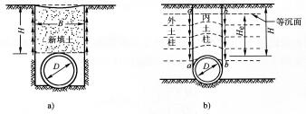 图7-22涵管的埋置方式