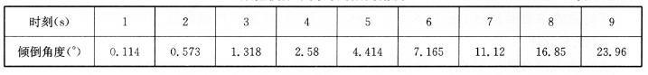 数值模拟不同时刻倾倒角度表12-2