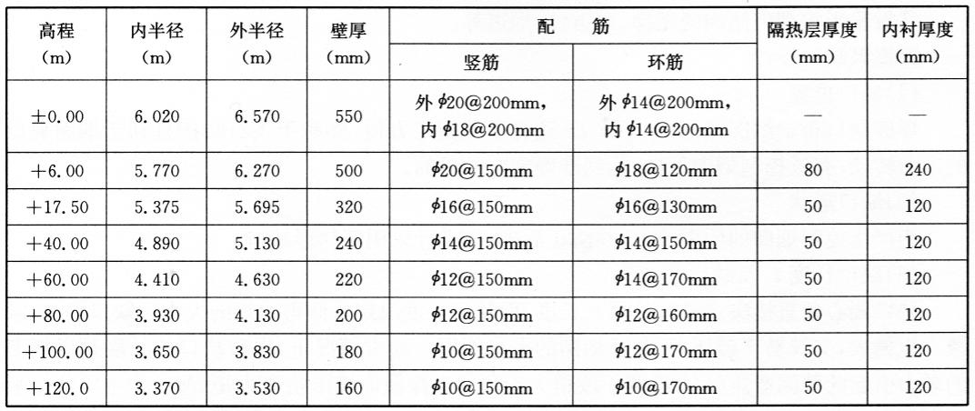 烟囪结构参数 表12-6
