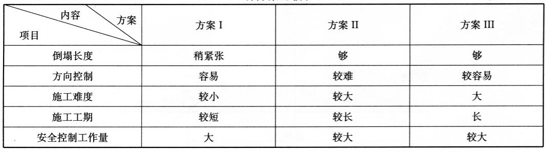 三种方案比较表表12-7