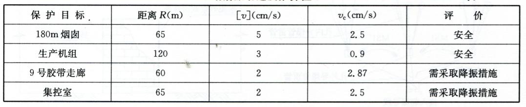 塌落振动速度推算值  表12-9