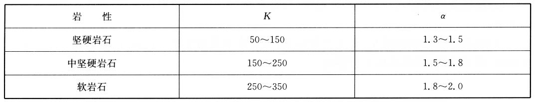 爆区不同岩性的K、a值表18-3