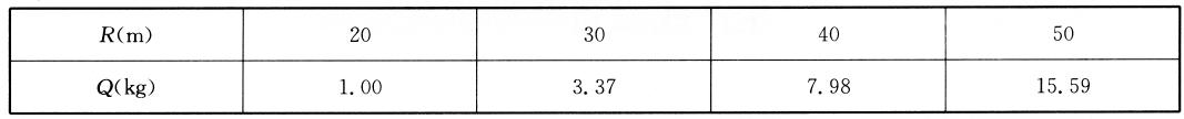 不同距离R的最大允许药量Q  表18-4