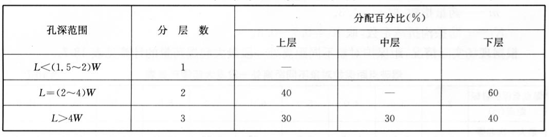 施工中分段个数及药量分配原则表  表18-6