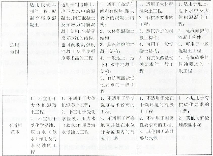 表2-32常用水泥的主要特性和适用范围