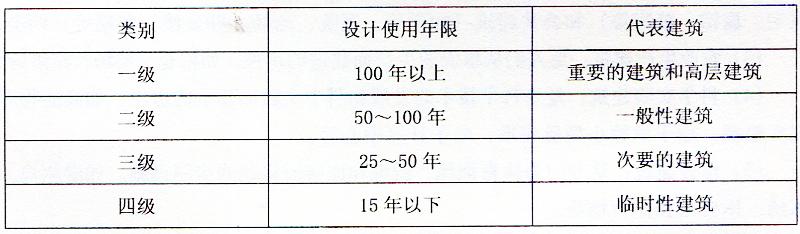 表2-35结构设计使用年限