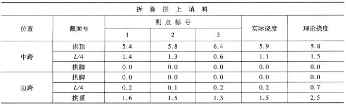 拆除拱上填料施工过程挠度监控表7-23