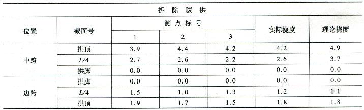 拆除腹拱施工过程挠度监控  表7-25