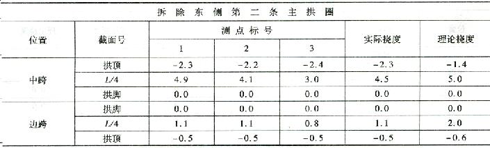 拆除第二条主拱圈施工过程挠度监控表 7-31