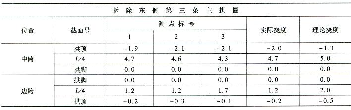 拆除第三条主拱圈施工过程挠度监控表 7-33