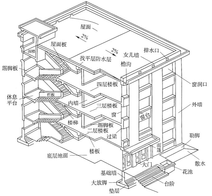 图3-22民用建筑的组成图