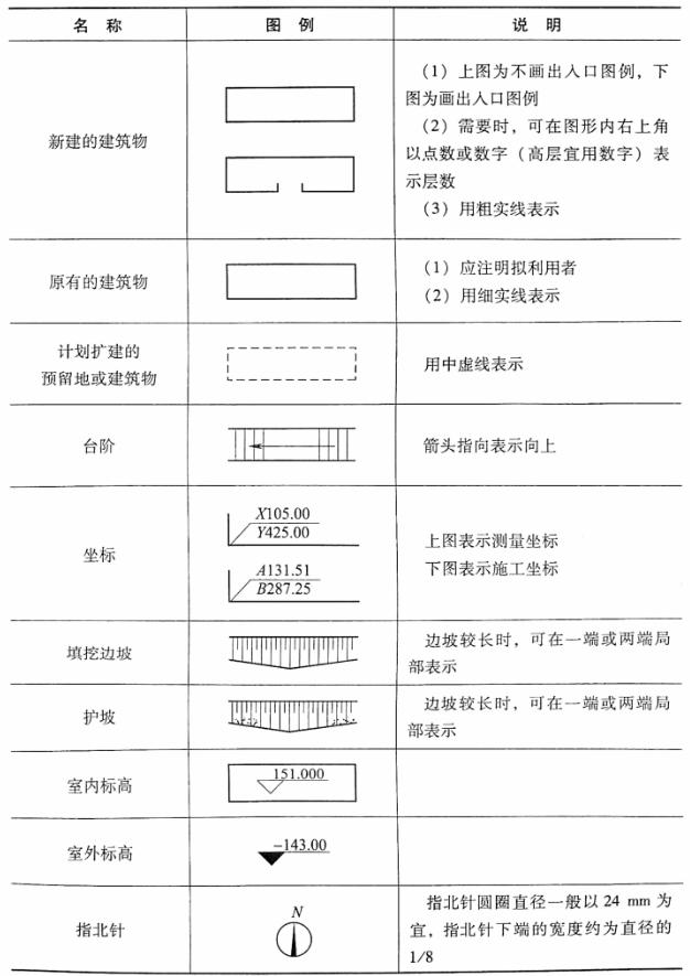 表3-1总平面图图例
