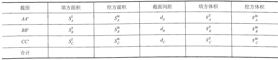 表1-5土石方量汇总表