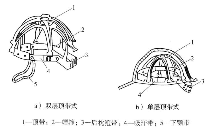 图4-1安全帽结构