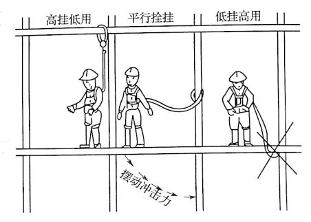 图4-3安全带拴挂方法