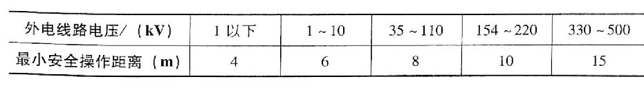 表4-4脚手架的外侧边缘与外电架空线路的边线之间的最小安全操作距离