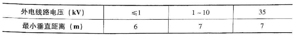 表4-5脚手架顶面与外电架空线路交叉时最小垂直距离