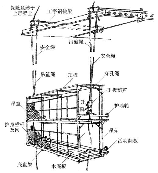 图5-4高处作业吊篮的结构