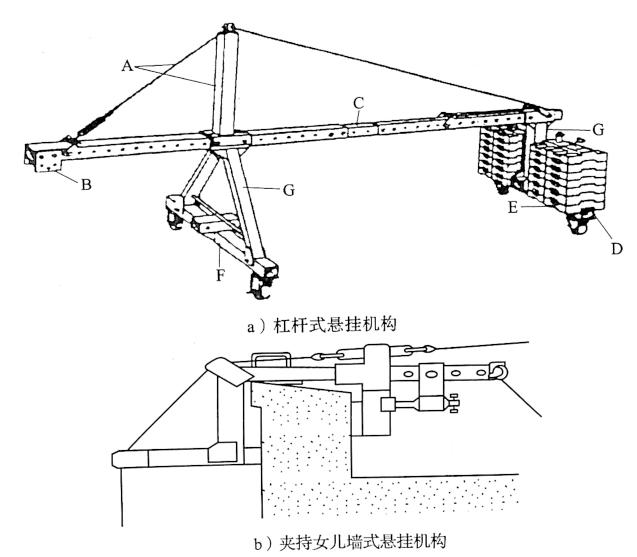 图5-7常见的悬挂机构