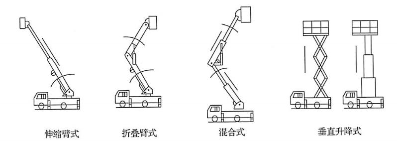 图5-9伸展结构类型示意图