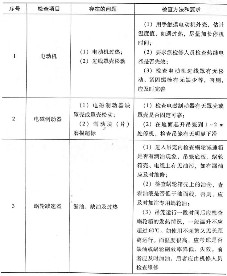 表5-14传动机构检查表
