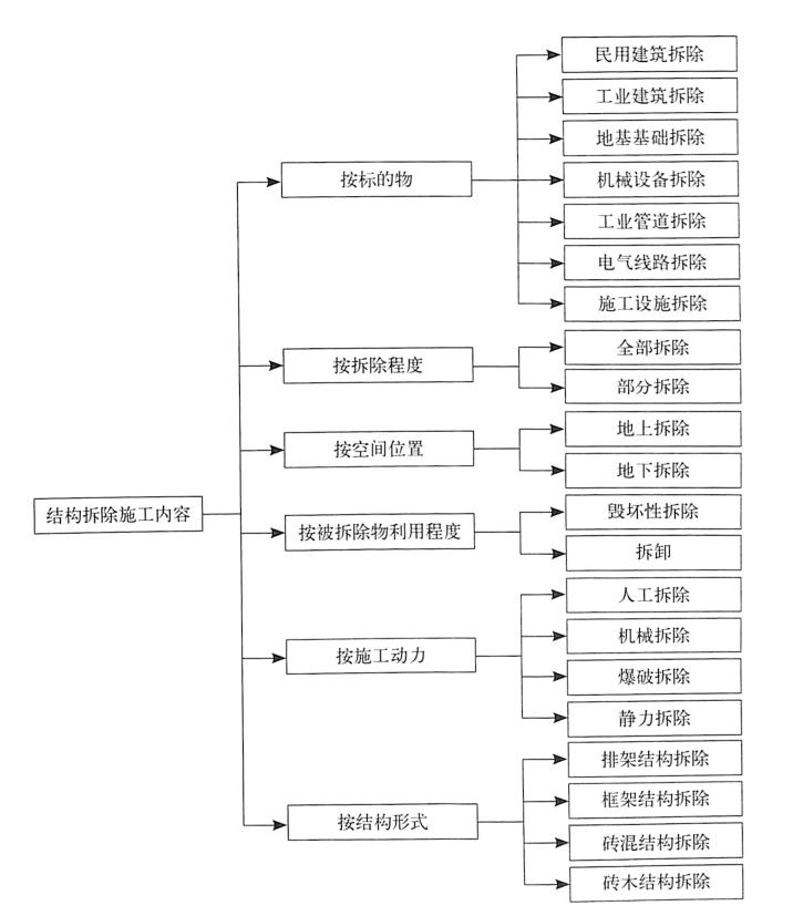 图1.3结构拆除施工内容