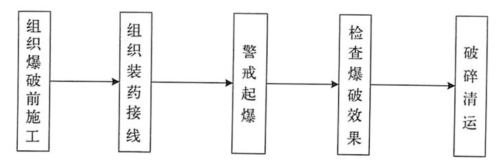 图1.29爆破拆除施工工艺流程