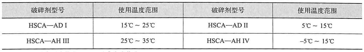HSCA无声破碎剂特种型号和使用温度范围表1.5