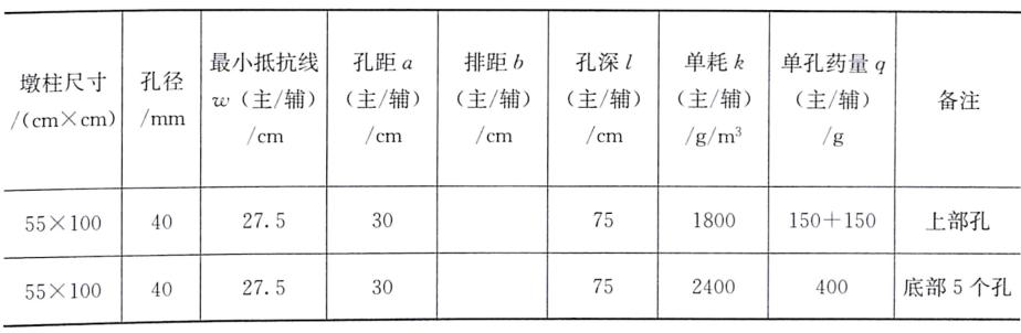 表8-4孔网参数及爆破药量设计
