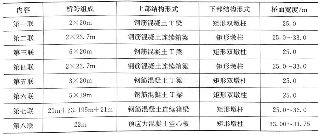表8-5汪家嘴立交桥主线桥结构参数表