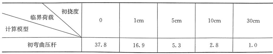 表8-7初弯曲模型临界荷载计算值(L=2m)(单位:kN)
