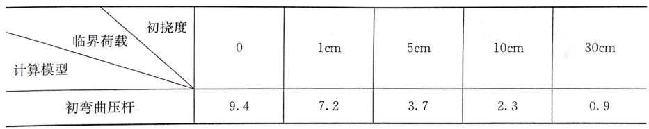 表8-8初弯曲模型临界荷载计算值(L=4m)(单位:kN)
