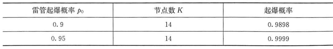 表8-10起爆概率计算