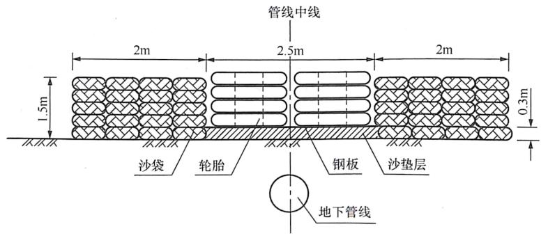 图8-41军用光缆、220kV供电线路防护措施