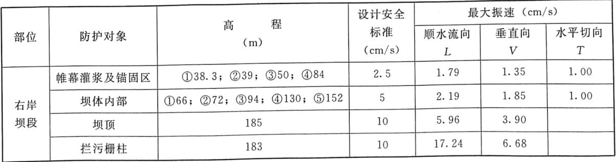 表7.19坝体特征部位实测振动速度统计表