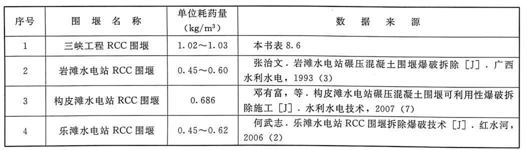 表8.7RCC围堰爆破拆除单位耗药量对比