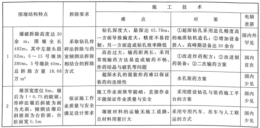 表8.8三峡工程三期上游RCC围堰爆破拆除技术属性一览
