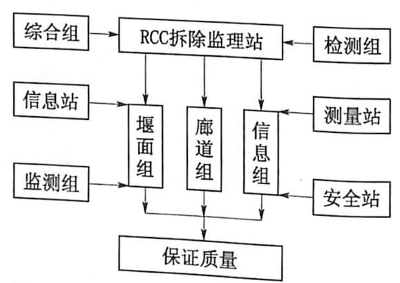 图8.5三峡工程三期上海RCC围堰 爆破拆除监理体系框图