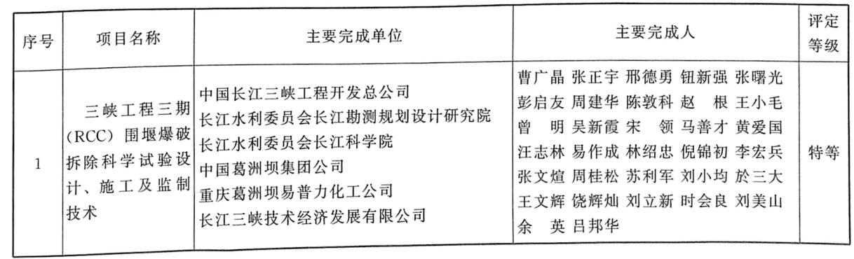 中国工程爆破协会科技奖(2006年8月24日)摘录