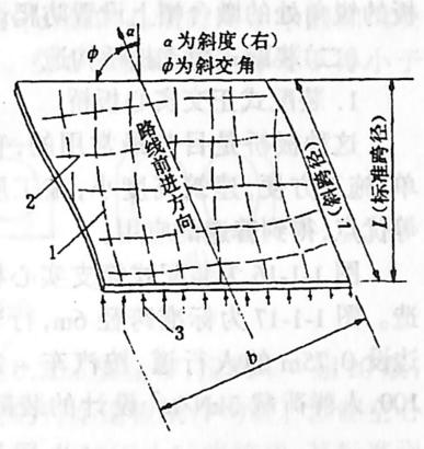 图1-1-14斜交板桥的受力特性1-主弯矩方向;2-横向弯矩方向; 3-支承反力分布