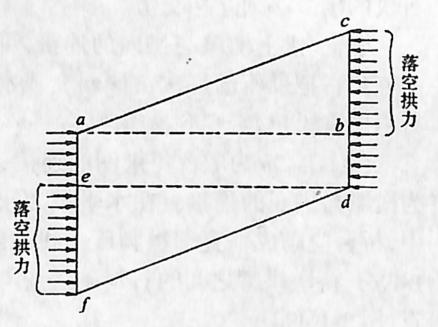 """图1-1-51斜石拱圈""""落空拱力"""""""