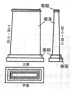 图2-1-62实体重力式桥墩