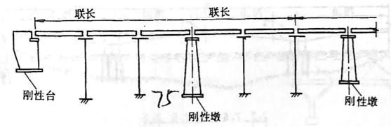 图2-1-75多跨柔性墩的布置