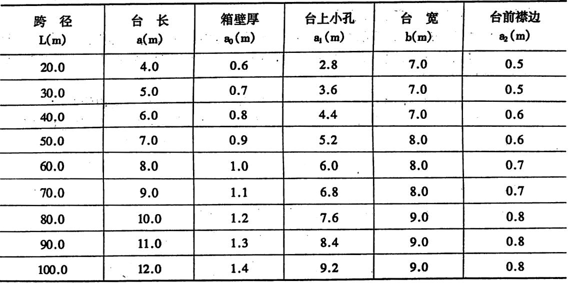 箱室空心桥台参考尺寸表2-1-65
