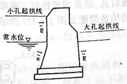 image.png图2-1-125拱桥墩身边坡变化