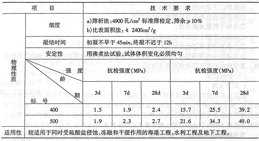 抗硫酸盐硅酸盐水泥技术要求表2-1-66