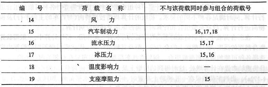 其他可变荷载不同时组合表表2-1-69
