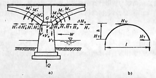 图2-1-175不等跨拱桥桥墩受力情况